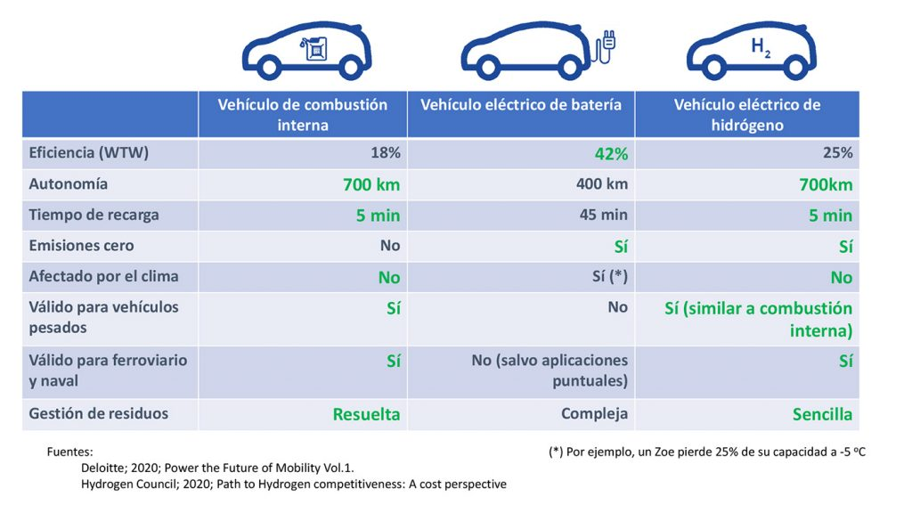 Tabla de diferencias entre vehículos